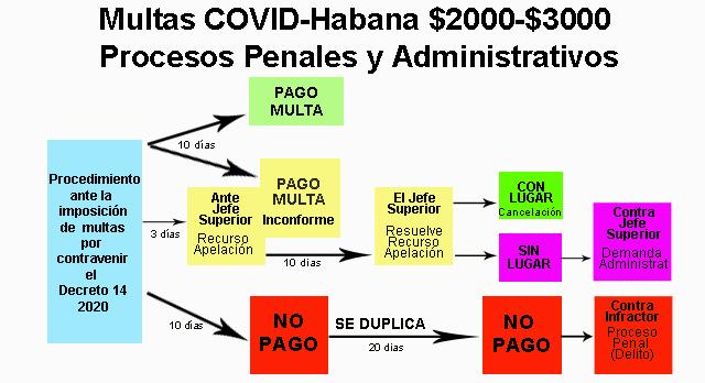 Multas COVID-Habana $2000-$3000. ProcesoS Penales y ADMINISTRATIVOS.